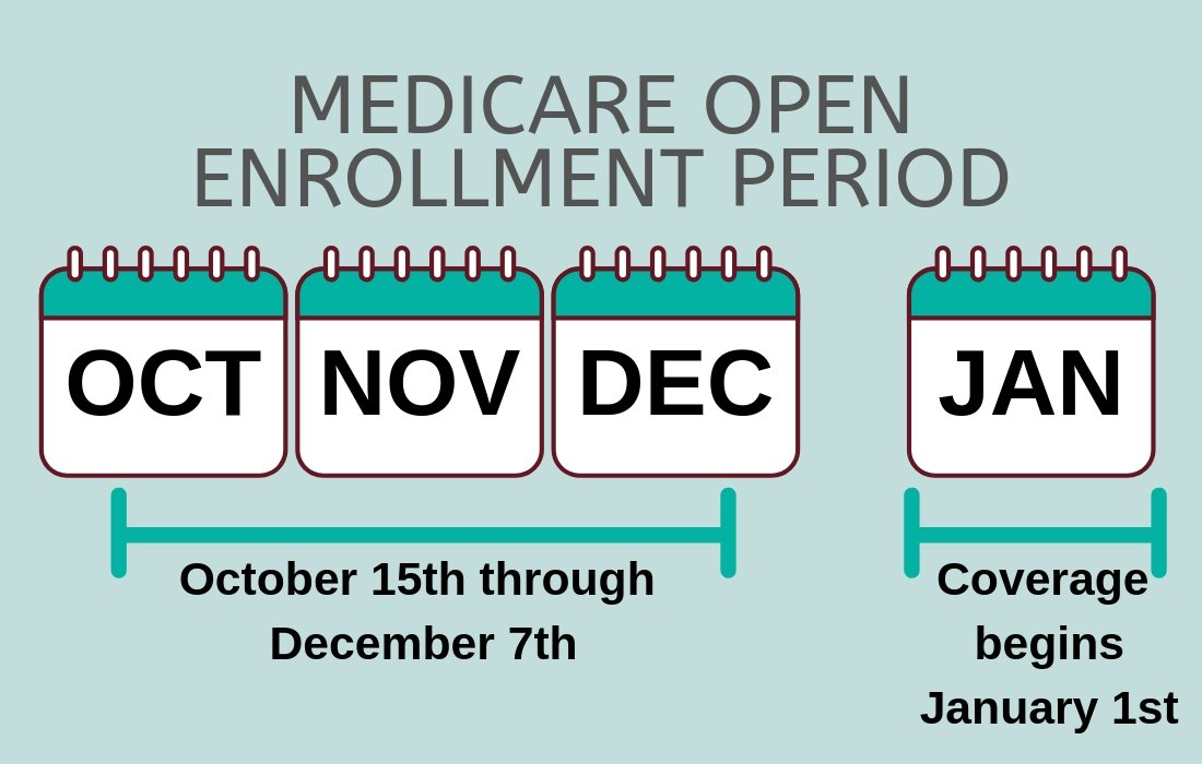 Open Enrollment for Medicare