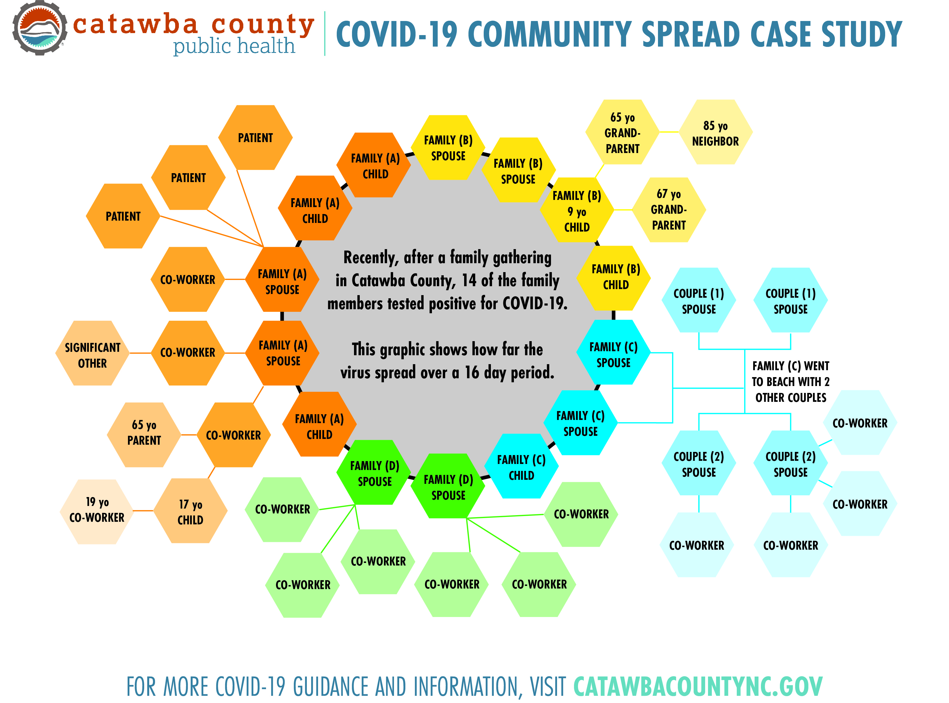 COVID-19 in Catawba County: A Case Study